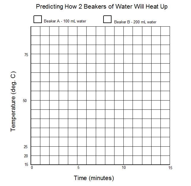 Predicting How 2 Different Beakers of Water Will Heat Up.JPG