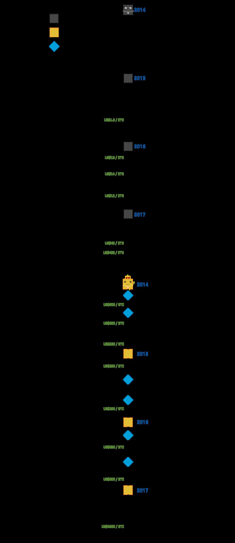Ethereum Timeline.png