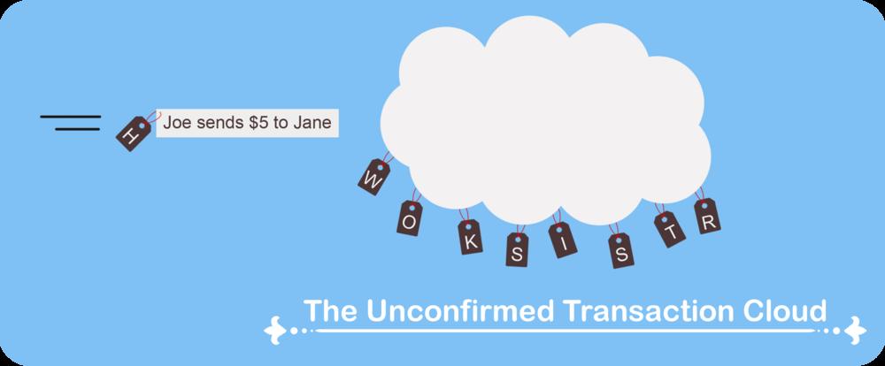 unconfirmed transaction cloud