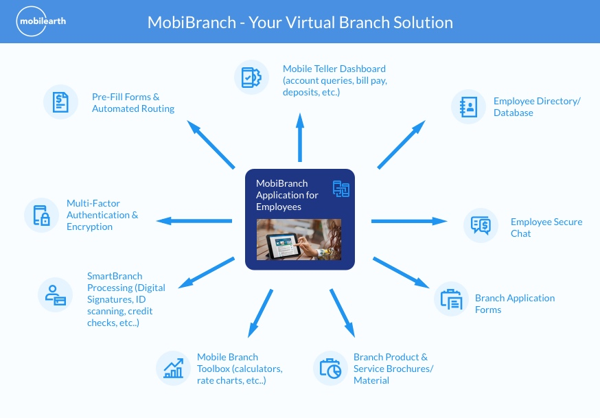 MobiBranch Virtual Branch solution
