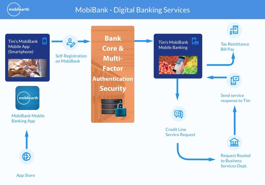 digital banking services.jpg