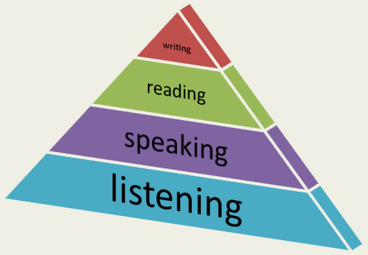 A simple skill pyramid highlighting the fact that for good writing we need good reading.