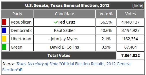20170923 - Ted Cruz - 2012 Votes Received.JPG