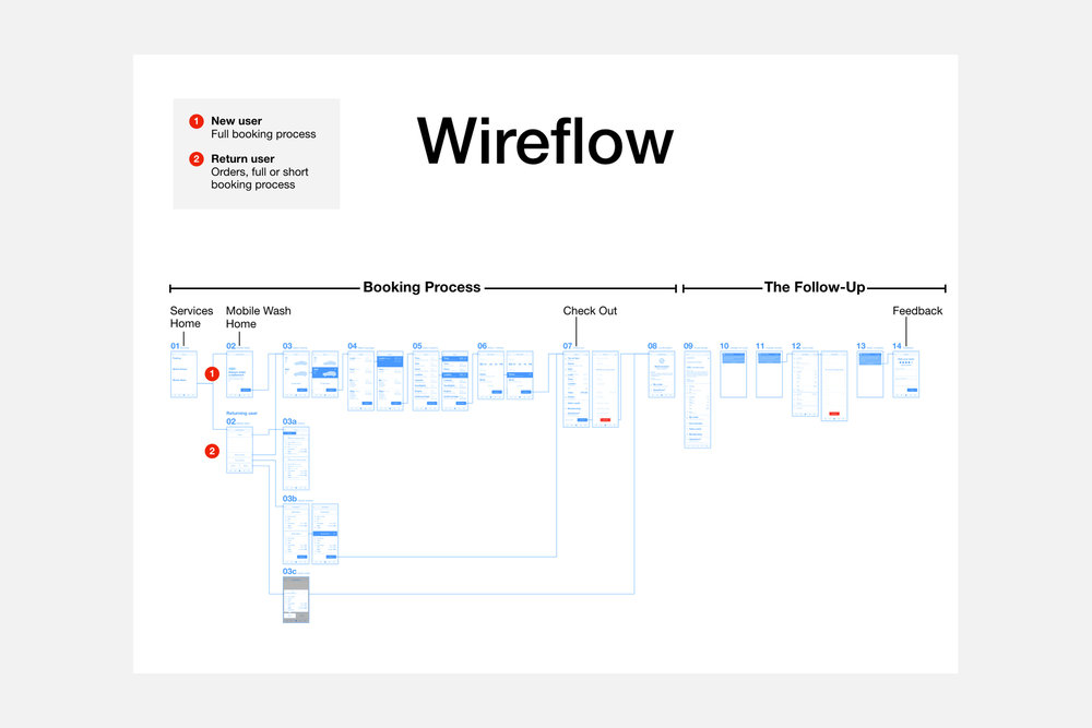 Labeled wireflow