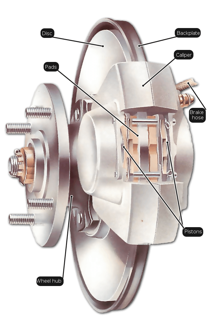 Source:  https://www.howacarworks.com/illustration/62/disc-brake.png
