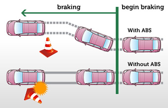 Source:  http://www.toyota-global.com/innovation/safety_technology/safety_technology/technology_file/active/images/sft_08_01.jpg