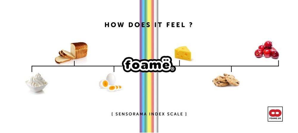 sensorama index scale