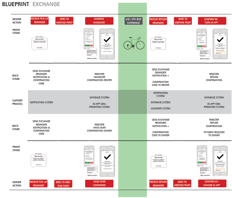 Byke studio by cj service blueprint with mockups based on our prototyping and testing we refined our preliminary blueprint malvernweather Choice Image
