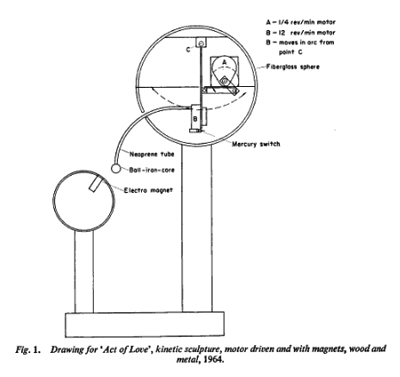 A technical drawing for Charles Maddox's kinetic sculpture  Act of Love.