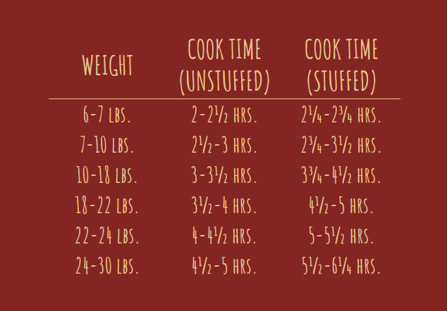 Time Chart - A convenient ratio to remember is 1 pound equals 20 minutes of cook time at 350 degrees.For a perfect golden skin and even cooking place the turkey on a raised grate and baste often. Thaw your turkey well in advanced if it is frozen. For stuffing ideas and inspirations be sure to read our segment on Turkey Stuffing where Chef Cheryl gives the low down on one of the most coveted side dishes, and also one of the main ingredients in our favorite Thanksgiving Panini recipes.