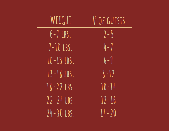 Turkey Size Chart - Our handy chart can help determine the size Turkey you will require for your gathering. It is safe to assume most Thanksgiving professionals will consume ~1.5 pounds.If you want leftovers like our family most often does aim for 2 pounds per person or more!Keep your storage in mind and stock up on sandwich bags. Stay tuned for our T-Day Leftover Recipes to help keep those leftover creative and delicious.