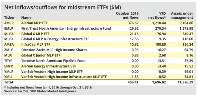 Midstream ETFs pulled in new money in October amid sector confidence  - S&P GLOBAL. NOV. 4, 2016A group of exchange-traded funds providing exposure to midstream energy picked up more than $450 million in investor dollars in October amid renewed confidence in the ability of pipeline operators to deliver on their plans. READ MORE.
