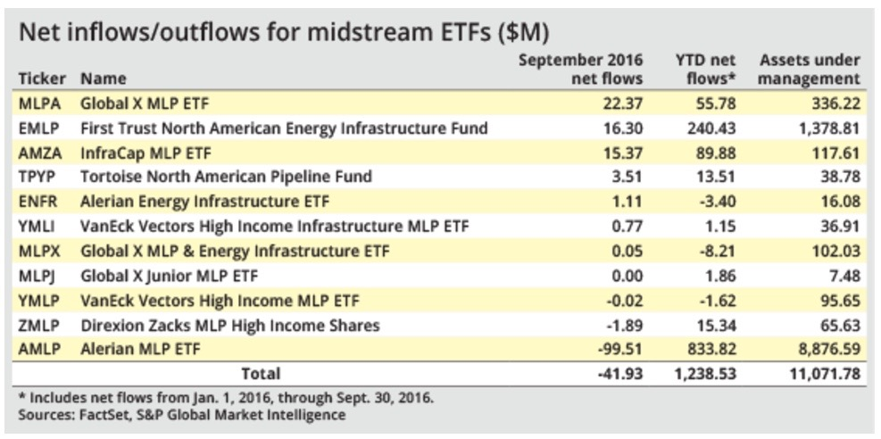 Why investors were mixed about midstream ETFs in September - S&P GLOBAL. OCT. 6, 2016Most exchange-traded funds tracking pipeline operators and master limited partnerships pulled in money in September, but nearly $100 million of outflows from the largest midstream ETF dragged the whole group into negative territory for the month. READ MORE.