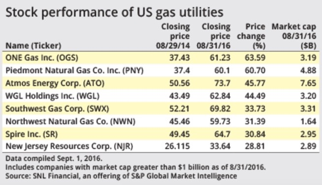 After rapid ascent, gas utility stocks face fears of overvaluation - S&P GLOBAL. SEPT. 8, 2016Natural gas utilities' valuations have soared in recent years, leading some analysts to call for an end to the rally. Share prices of each of the eight gas utility companies with a market capitalization over $1 billion have increased by more than... READ MORE.