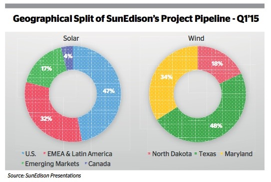 SunEdison Advances Into Central America to 'Feed The Beast' - EUROMONEY INSTITUTIONAL INVESTOR [GLOBALCAPITAL]POWER FINANCE AND RISK. JUNE 22, 2015 EDITION. SunEdison is buying Globeleq Mesoamerica Energy from Mesoamerica Power and Actis Capital in a deal that marks the start of its expansion into Central America. READ MORE ON PAGE 5 HERE, JUMPING TO PAGE 6.