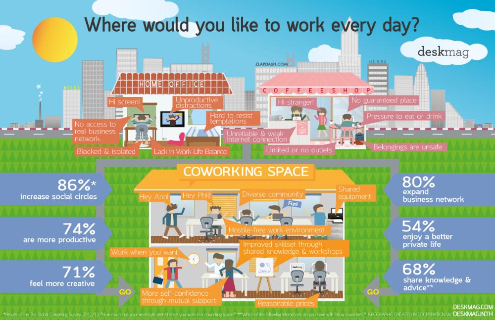coworking - deskmag