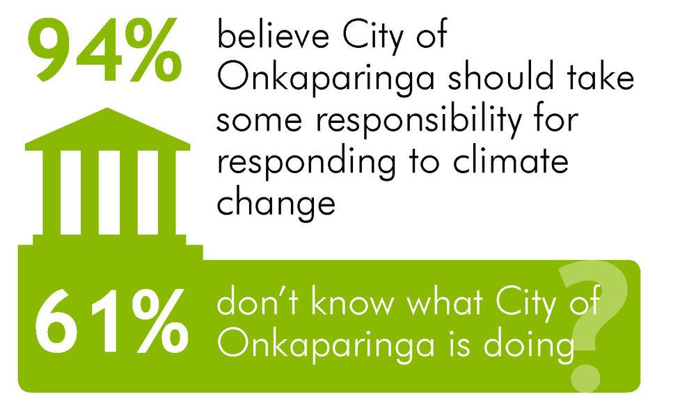 Image for Onkaparinga responsibility.jpg