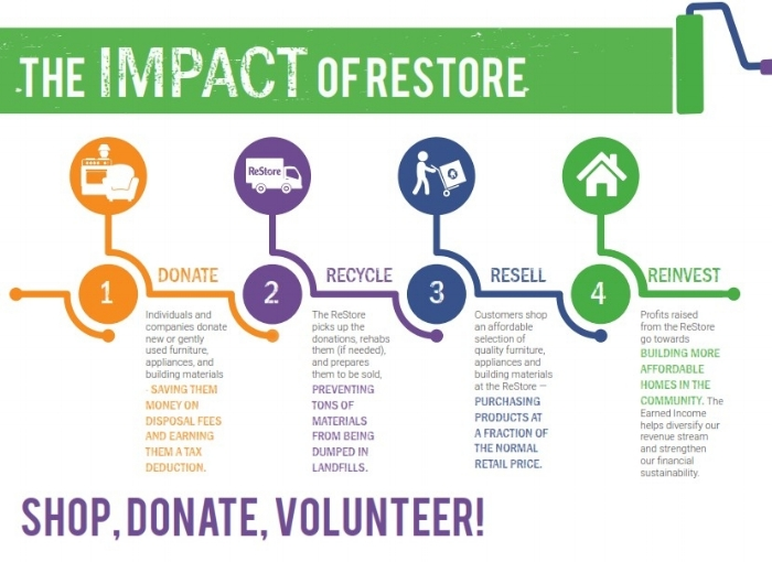 ReStore+Infographic+for+WEB.jpg