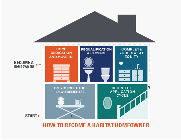 Homeowner process picture.png