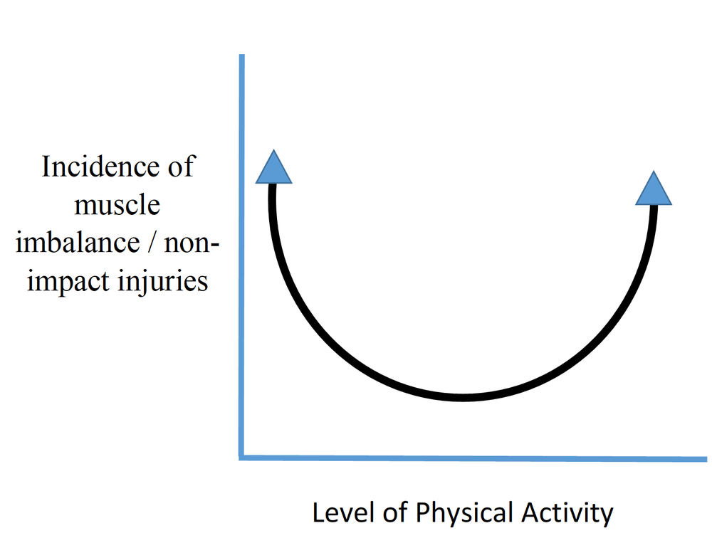 This graphic illustrates that being too active and not being active enough have both been correlated with a higher risk for non-impact injury. Yes, another study confirming that we should find more balance.