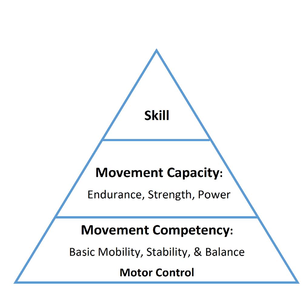 The Movement Pyramid