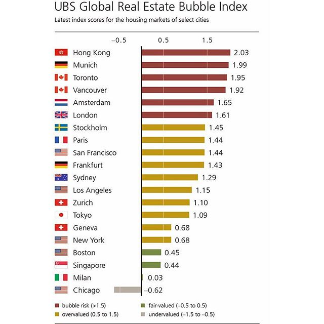 According to the UBS global real estate bubble index Boston is one of the US cities with a fair market valuation. This is precisely why we invest in Boston. Jump on the bandwagon with REvolve. #investinboston #investinrealestate @cnbc