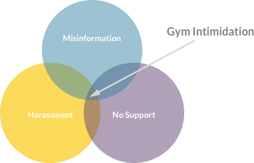- Misinformation– People are so inundated with fitness articles and health advice, that they don't know who to trust or what to believe.Harassment– The fear of being bothered at the gym is a huge contributor towards avoiding it altogether.No support– Friends and family are the biggest fitness motivators, but many people haven't found a platform that works well to motivate them through positive encouragement.
