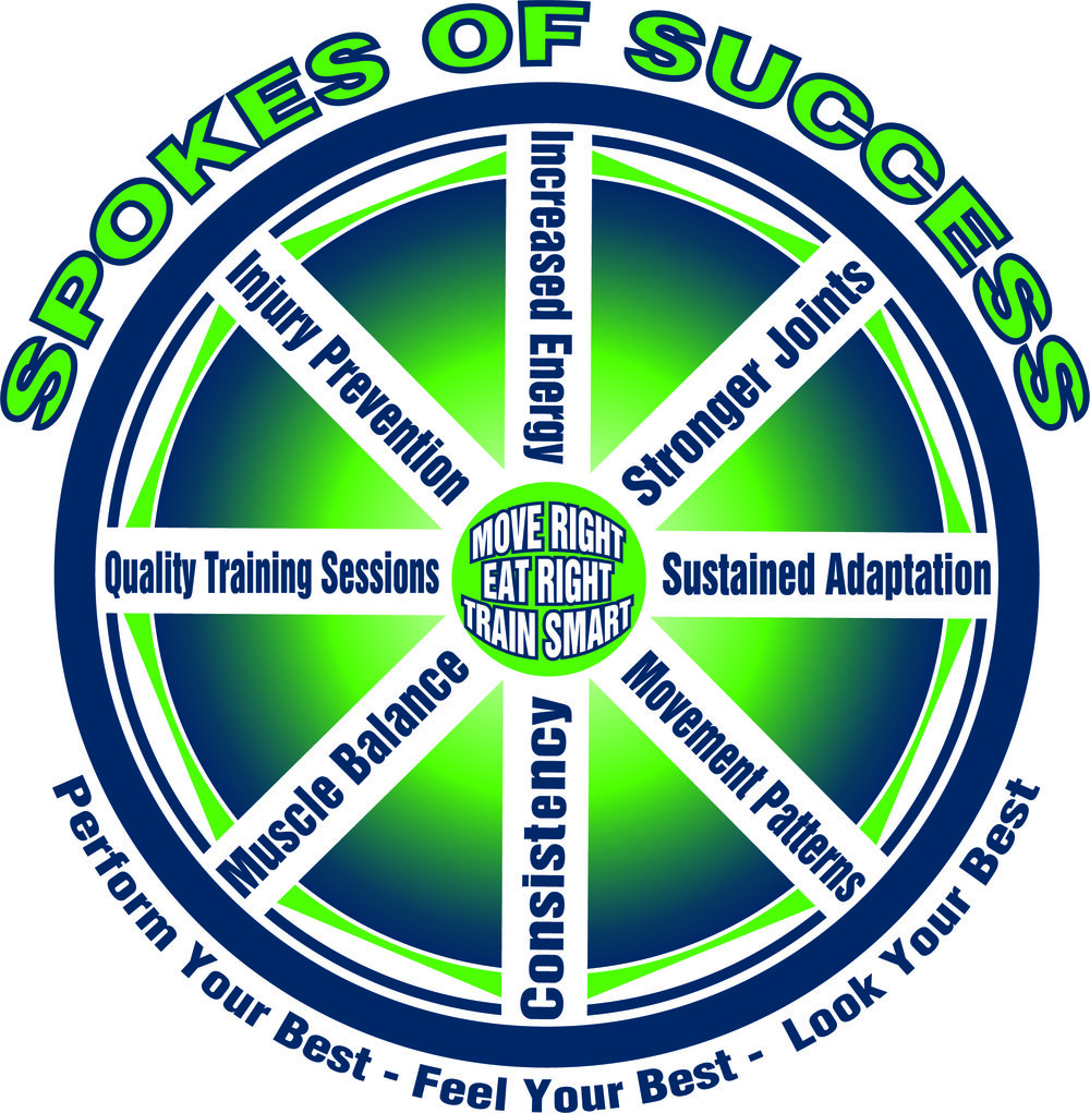 Structured for Success - An effective exercise program requires the right structure. Moving right, eating right and training smart produce 8 spokes of success. All of these essential spokes work together to produce the best mechanism possible for fast and lasting momentum towards your goals. Has your fitness journey been a bumpy ride or short lived in the past? It's most likely that you are missing spokes in your fitness wheel. Kineo Fit provides the structure you need to make real progress on your fitness journey.