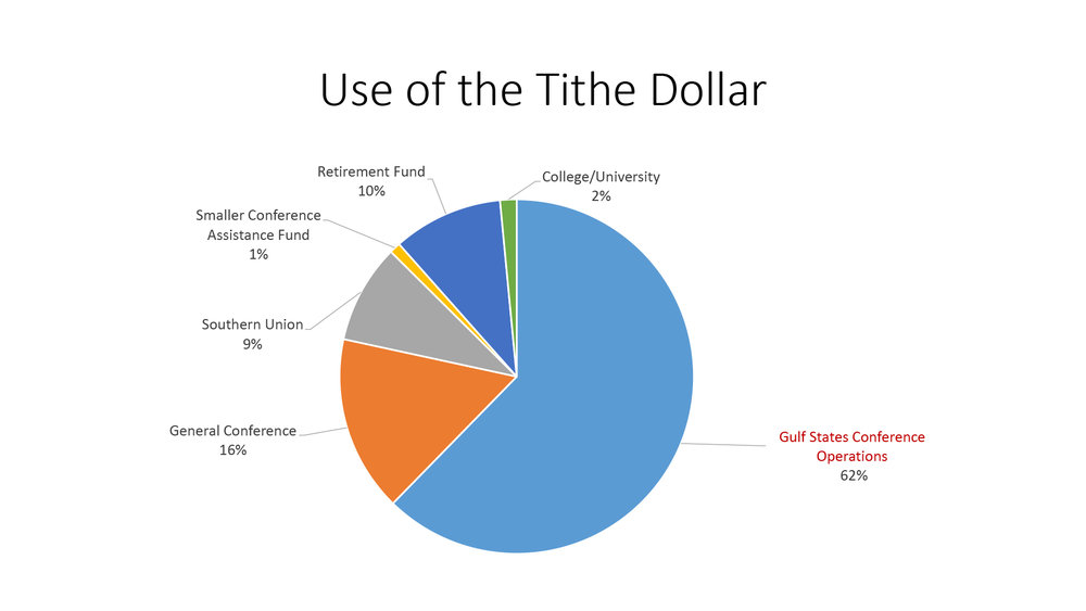 GSC Use of Tithes.jpg