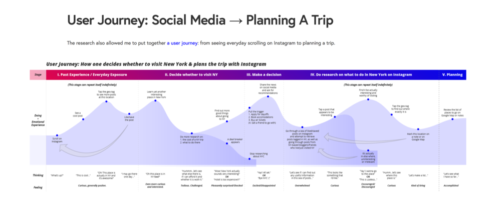 A User Journey Map of my  portfolio