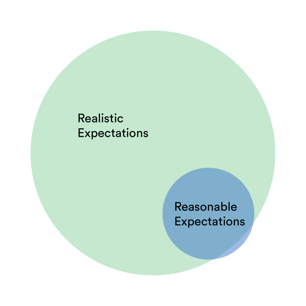Realistic Expectations include much more than reasonable expectations