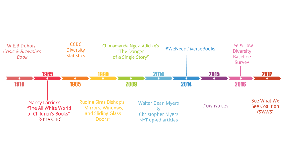 diversity in youth literature timeline jewel davis