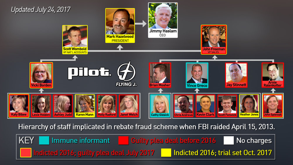 Pilot Flying J fraud scam organization flow chart of top former executives.jpg