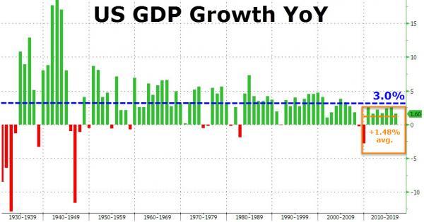 Bar chart Obama GNP below 3 per cent.jpg
