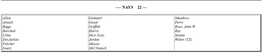 NATO House vote 22 against.png