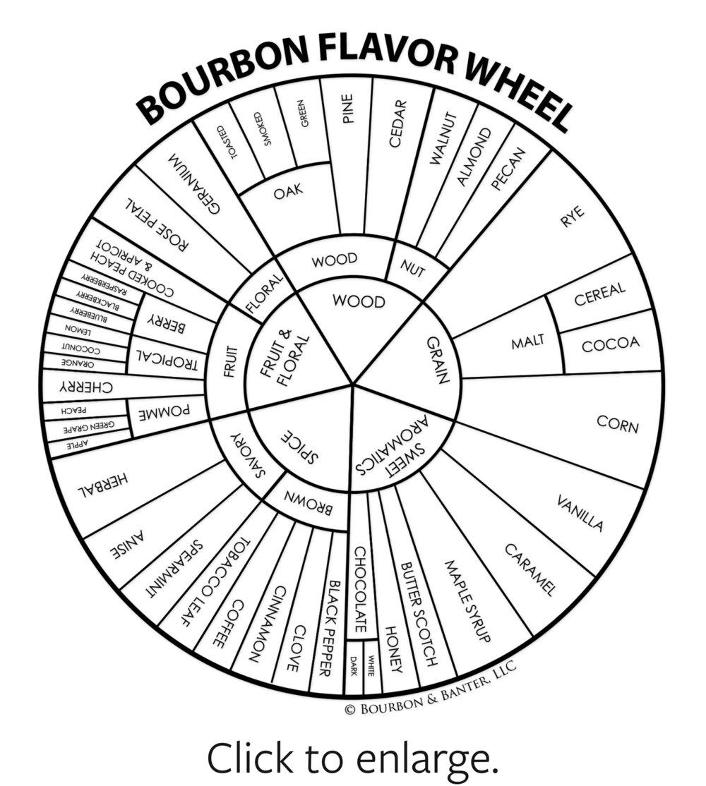 bourbon-flavor-wheel.jpg