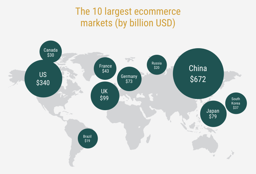 10 largest ecommerce globally.png