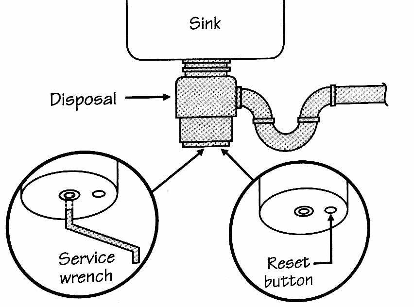 "Garbage Disposals  - We receive frequent distress calls for broken garbage disposers. Armed with a bit of information you might be able to avoid waiting for help. Some basic rules: Always run water and turn on the disposal before putting food into the unit and run water for a few seconds after the unit is cleared. A loud noise would indicate that something has gone down that should not be there such as a spoon or a bottle cap. If there is a ""hum"" and the unit will not spin, something is stuck.  Turn the switch off, clear the obstruction and use the service wrench to turn the interior blades. Also try pressing the reset button. To clear a jam, turn power off, then insert wrench into center hole in bottom of unit and work back and forth.When reset button ""trips"", turn off at wall switch and push reset button. Clear any obstructions before starting."