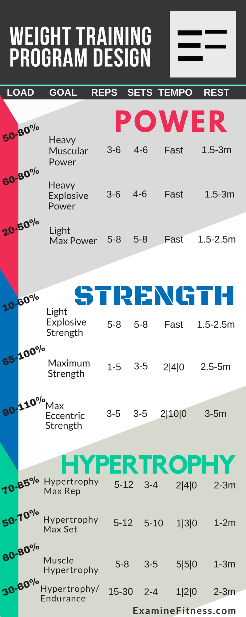 infographic-program-design-power-strength-hypertrophy.png