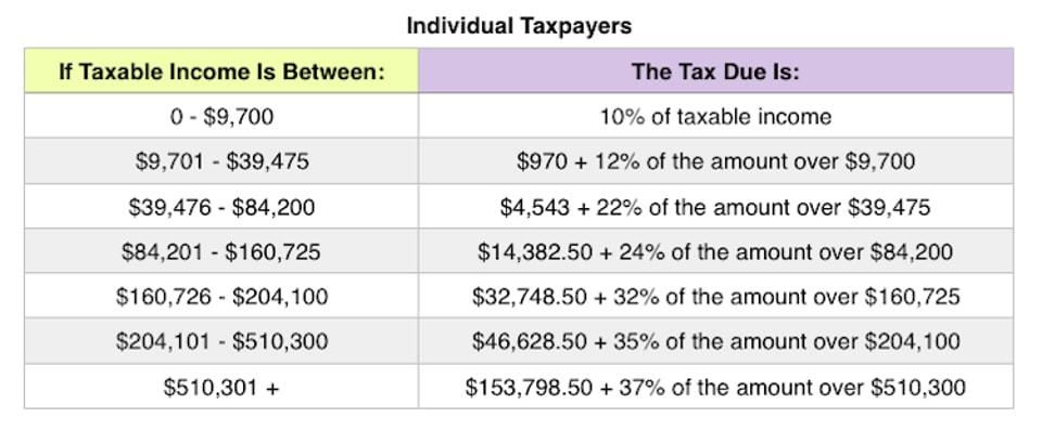 Individual tax brackets 2019 | Postic & Bates