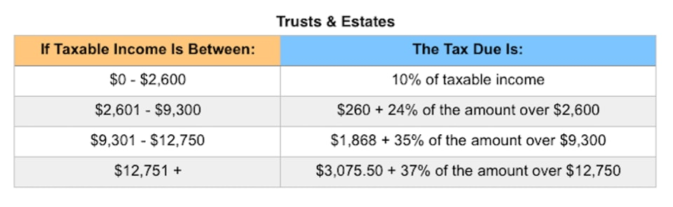 Trust and Estate tax brackets 2019 | Postic & Bates