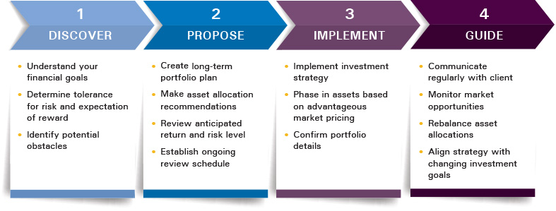investment-process-infographic.jpg