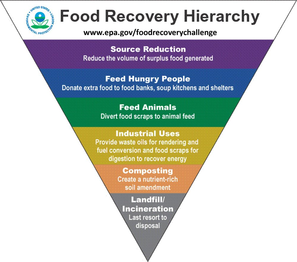 Food-Recovery-Hierarchy.jpg