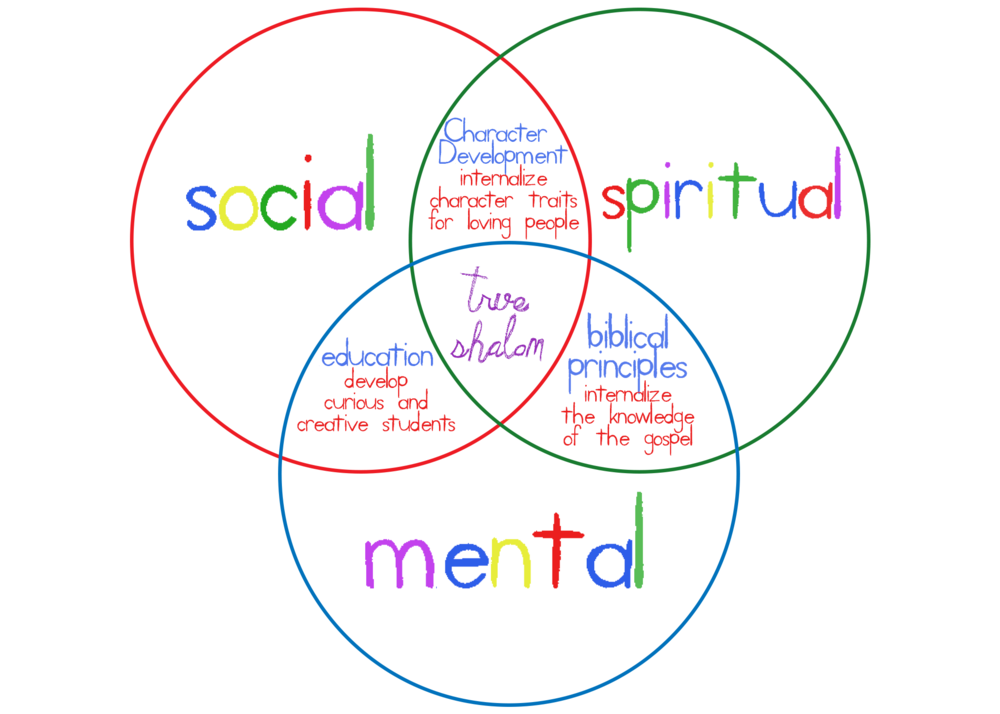 Children's program venn no cursive.png