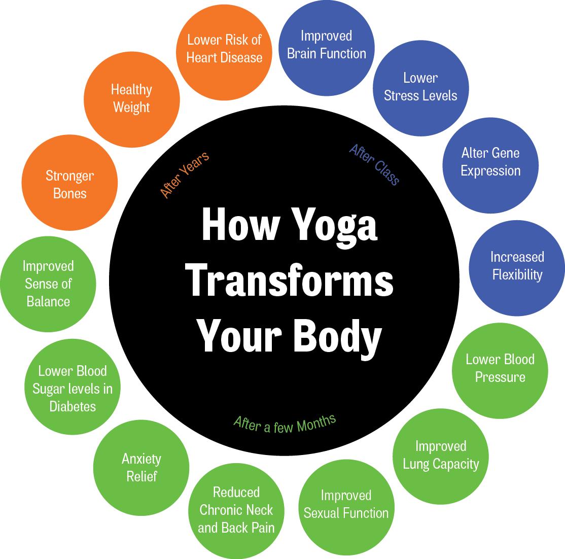 Benefits Of Yoga Body Health Image