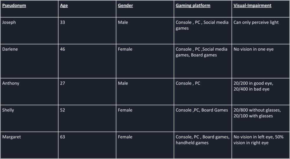 Table 1: Participant Demographic