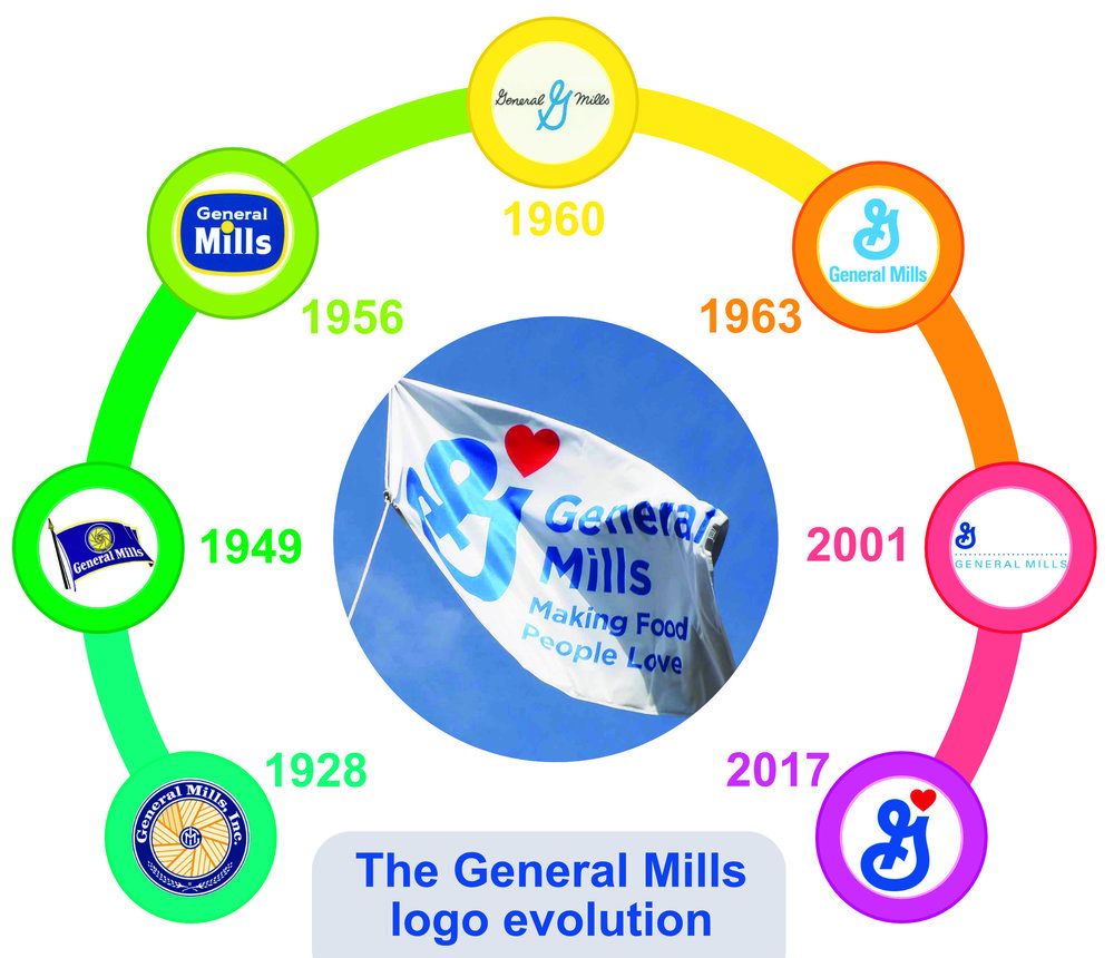 General Mills Logo Gets Some Love// December 8th, 2017