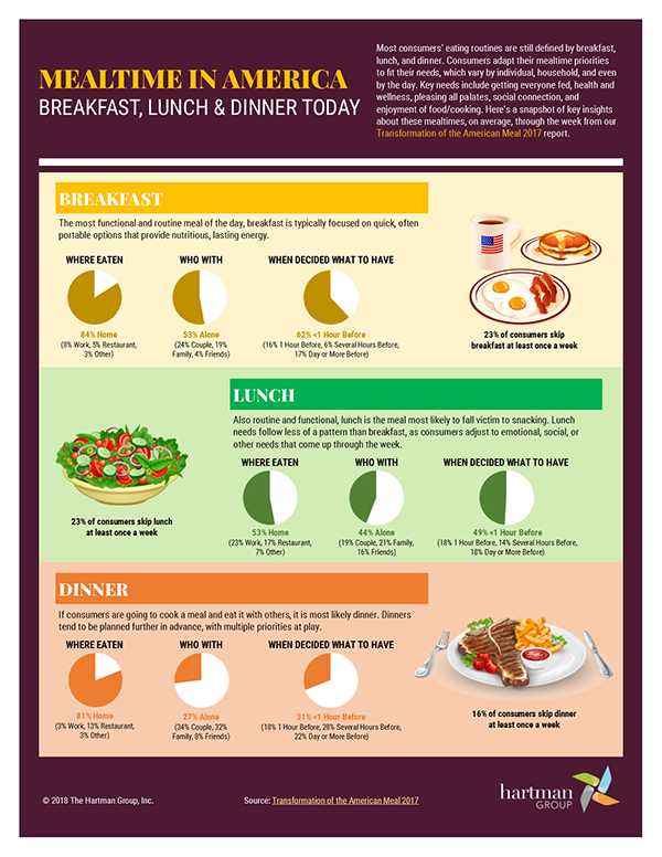 Mealtime in America, A Useful Infographic// February 1st, 2018
