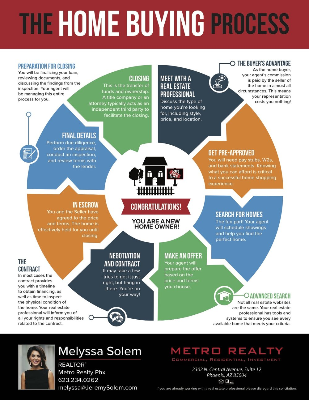 Road Map Flyer - Home Buying - Melyssa Solem.jpg