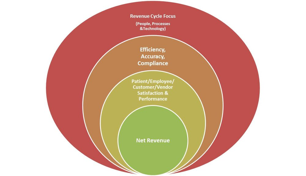 Revenue cycle impact on hospital net revenue.